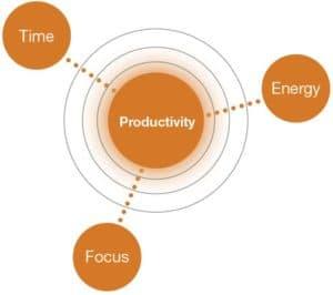 time_energy_focus_orbit